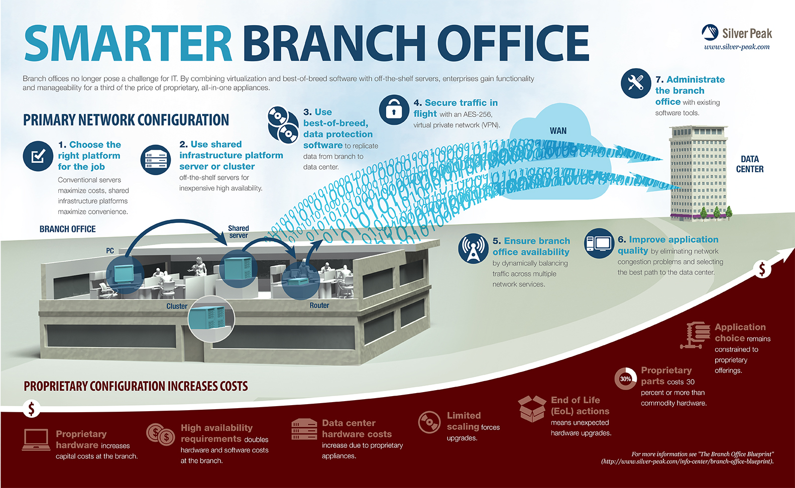 Building a Smarter Branch Office