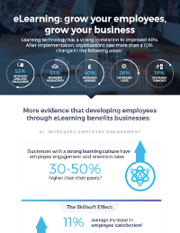 eLearning: Grow Your Employees, Grow Your Business