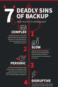 7 Deadly Sins of Backup [Infographic]
