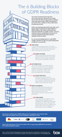 The 6 Building Blocks of GDPR Readiness
