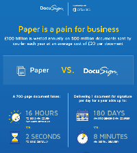Papier stellt eine unnötige Belastung dar