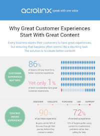 [Infographic] Why Great Customer Experiences Start with Great Content